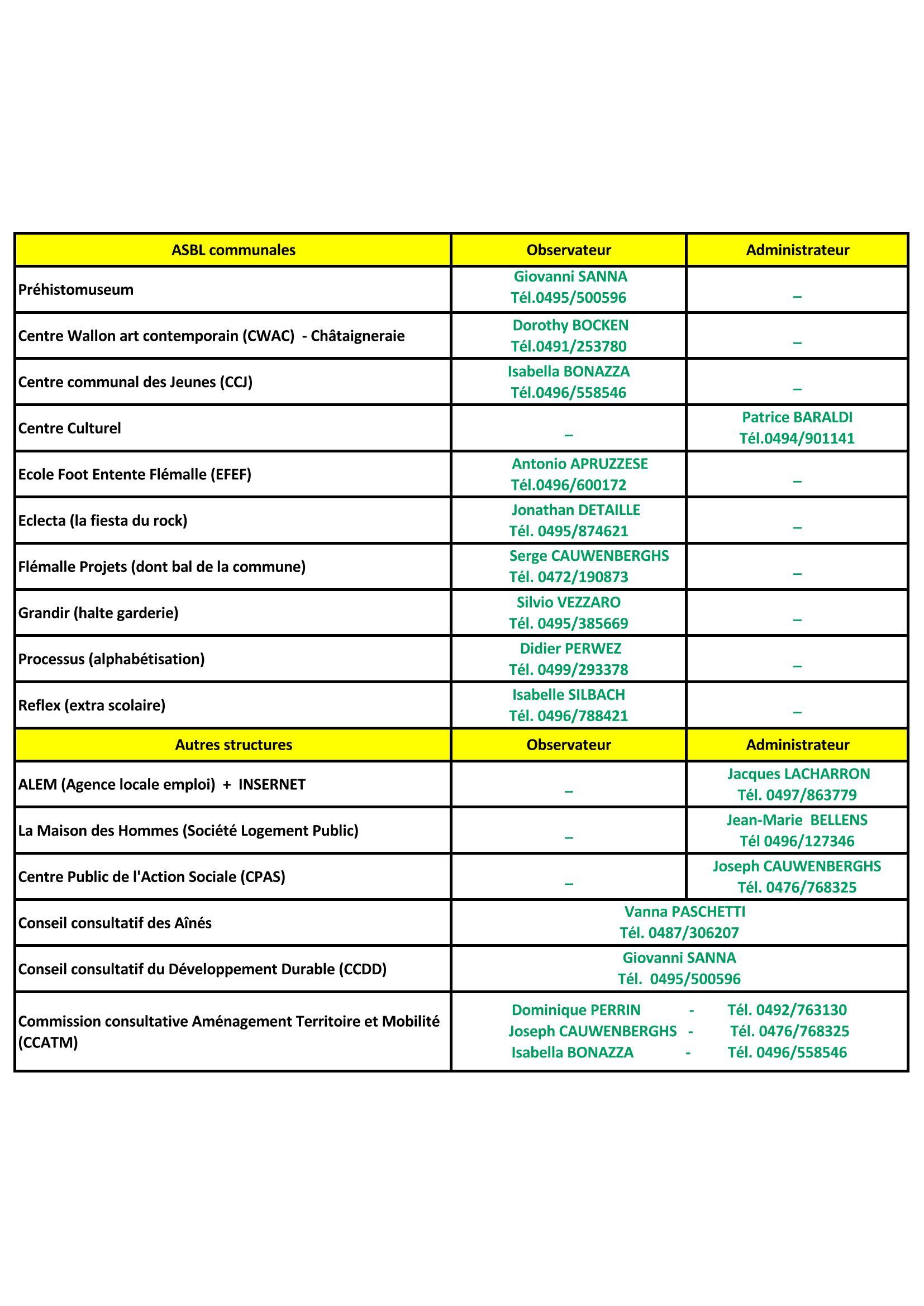 Désignation mandataires ASBL et autres structures communales (2018-2024)_Page_1